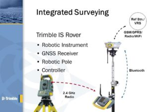 Integrated Surveying